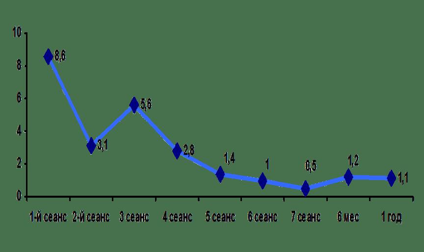 Динамика болевого синдрома по визуальной аналоговой шкале боли