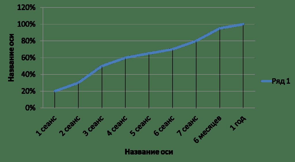 Динамика объема активных движений