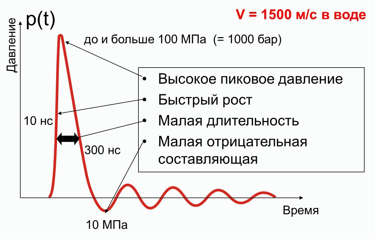 Характеристики ударної хвилі